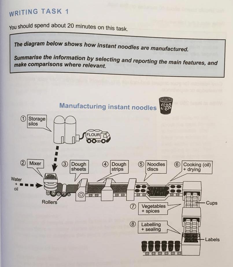 نمونه رایتینگ فرایند تسک اول رایتینگ آیلتس آکادمیک