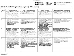جدول band descriptors معیارهای تعیین نمره رایتینگ آیلتس