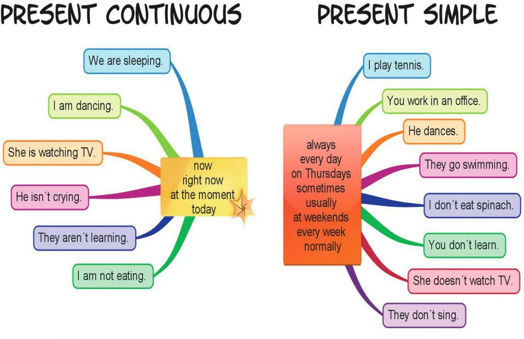 present-simple-present-continuous-tense-from-ielts2-com