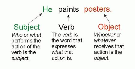 فرمول ساخت جملات انگلیسی