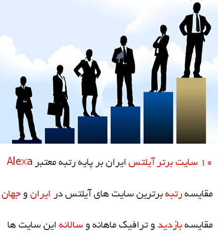 معرفی بهترین سایت های فارسی زبان آموزش آیلتس