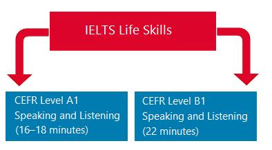 نمونه سوالات آیلتس لایف اسکیلز (IELTS Life Skills)